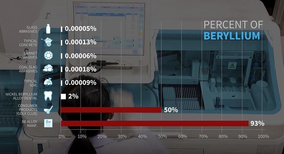 Beryllium Chart