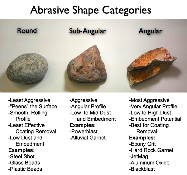 Shape Categories of Abrasives